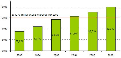 Percentuale di Raccolta differenziata nella Provincia di Rovigo